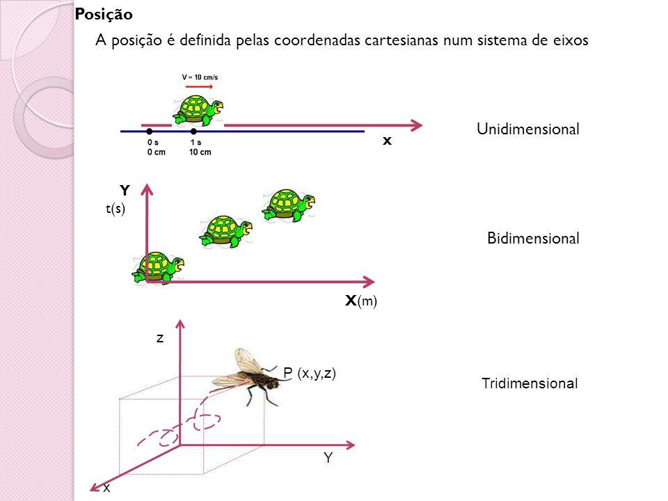 Posição A posição é definida pelas coordenadas cartesianas num sistema de eixos Unidimensional Bidimensional X(m) Y t(s) x z x Y P (x,y,z) Tridimensio