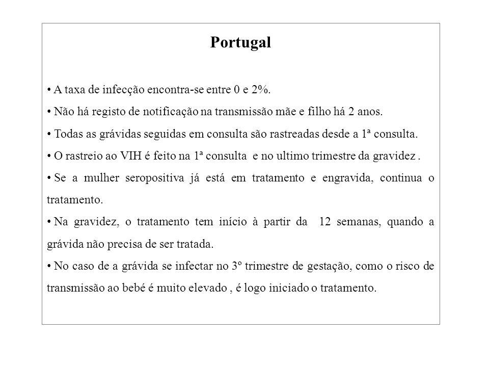 Portugal A taxa de infecção encontra-se entre 0 e 2%. Não há registo de notificação na transmissão mãe e filho há 2 anos. Todas as grávidas seguidas e
