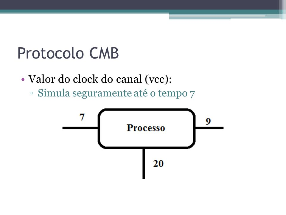 Protocolo CMB Valor do clock do canal (vcc): Simula seguramente até o tempo 7