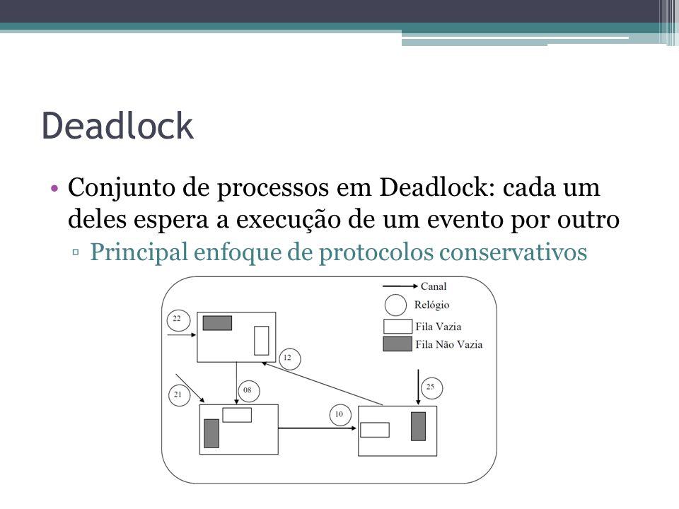 Deadlock Conjunto de processos em Deadlock: cada um deles espera a execução de um evento por outro Principal enfoque de protocolos conservativos