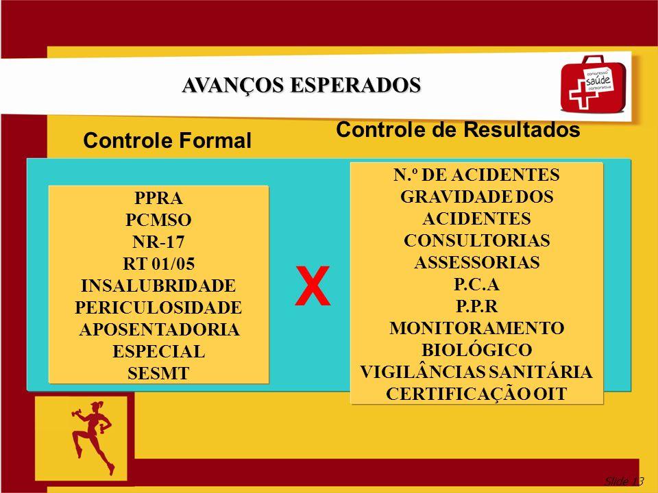 Slide 13 AVANÇOS ESPERADOS N.º DE ACIDENTES GRAVIDADE DOS ACIDENTES CONSULTORIAS ASSESSORIAS P.C.A P.P.R MONITORAMENTO BIOLÓGICO VIGILÂNCIAS SANITÁRIA