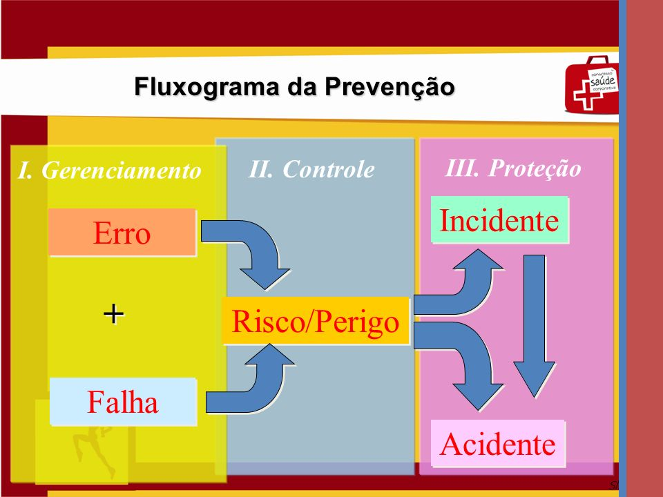 Slide 14 Fluxograma da Prevenção Erro Falha Risco/Perigo Incidente Acidente + + I. Gerenciamento II. Controle III. Proteção