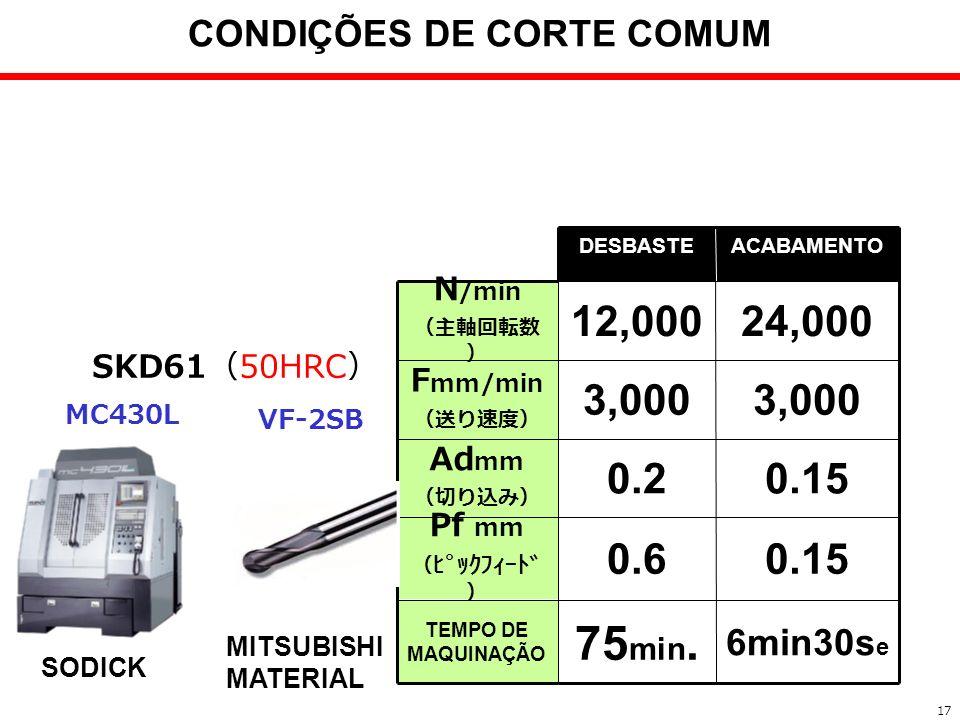 3,000 F mm/min 0.150.2 Ad mm 0.150.6 Pf mm 6min30s e 75 min. TEMPO DE MAQUINAÇÃO 24,00012,000 N /min ACABAMENTODESBASTE SKD61 50HRC MITSUBISHI MATERIA