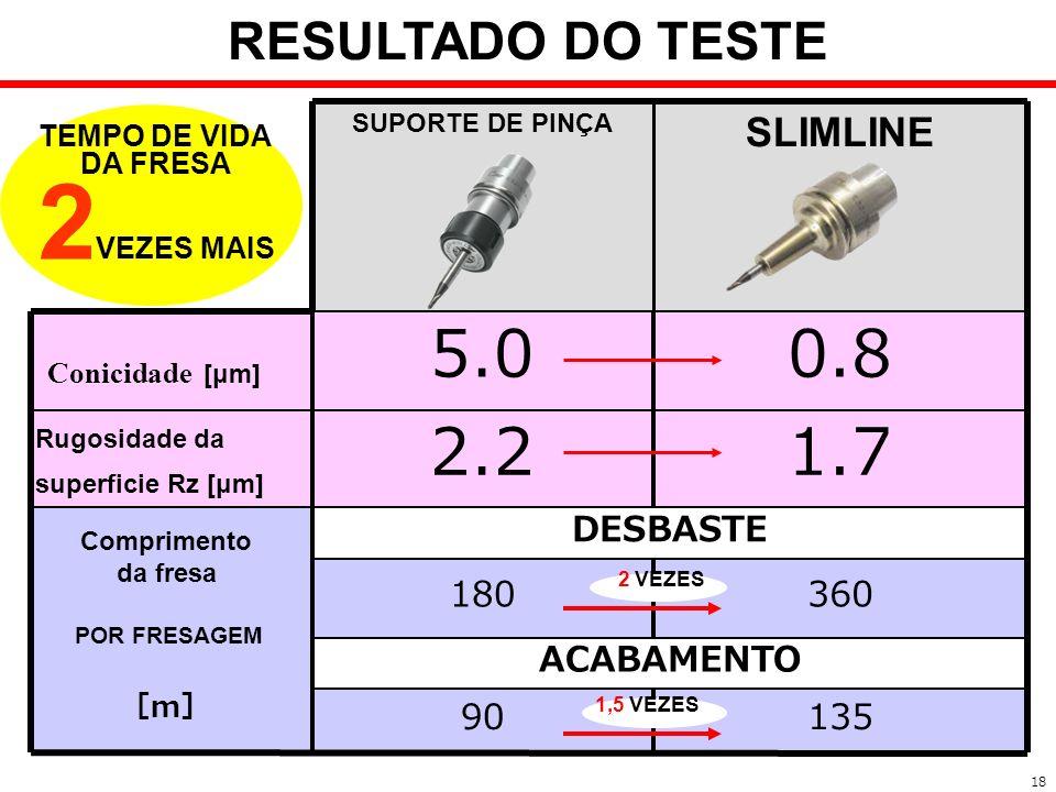 ACABAMENTO 13590 DESBASTE 1.72.2 Rugosidade da superficie Rz [μm] 0.85.0 Conicidade [μm] 360180 SLIMLINE SUPORTE DE PINÇA 18 RESULTADO DO TESTE TEMPO
