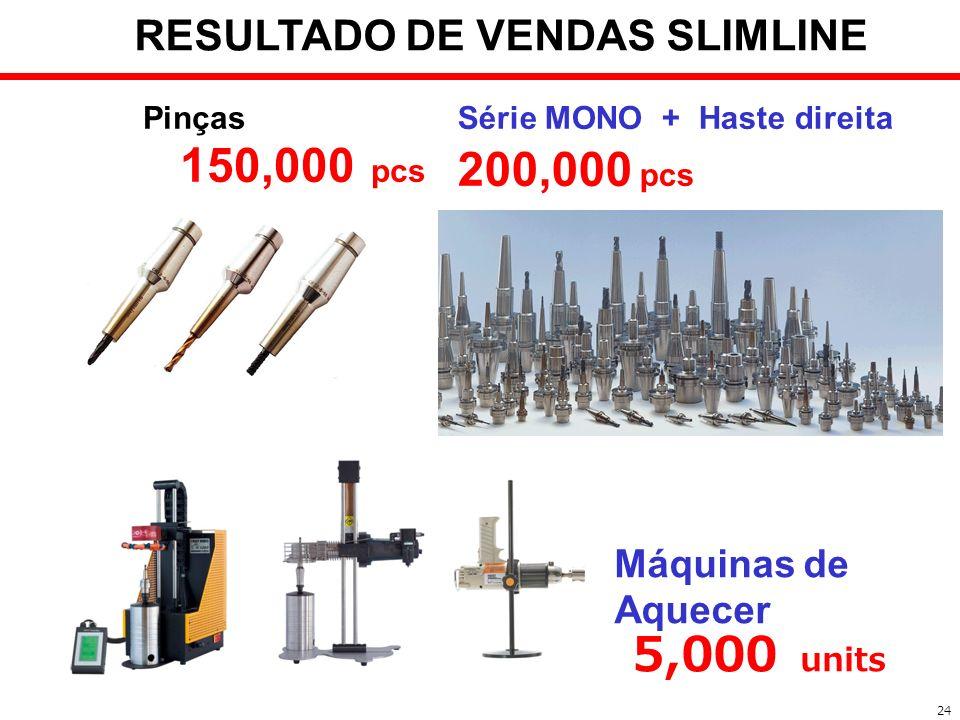Pinças 150,000 pcs Série MONO + Haste direita 200,000 pcs Máquinas de Aquecer 5,000 units 24 RESULTADO DE VENDAS SLIMLINE