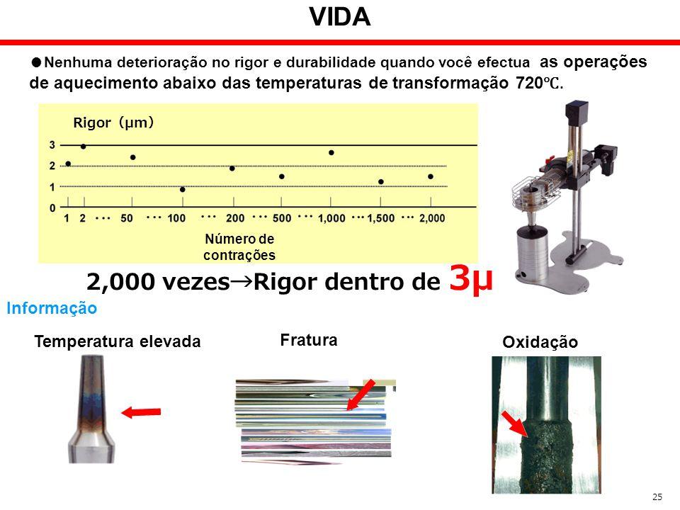 VIDA Nenhuma deterioração no rigor e durabilidade quando você efectua as operações de aquecimento abaixo das temperaturas de transformação 720. 25 Núm
