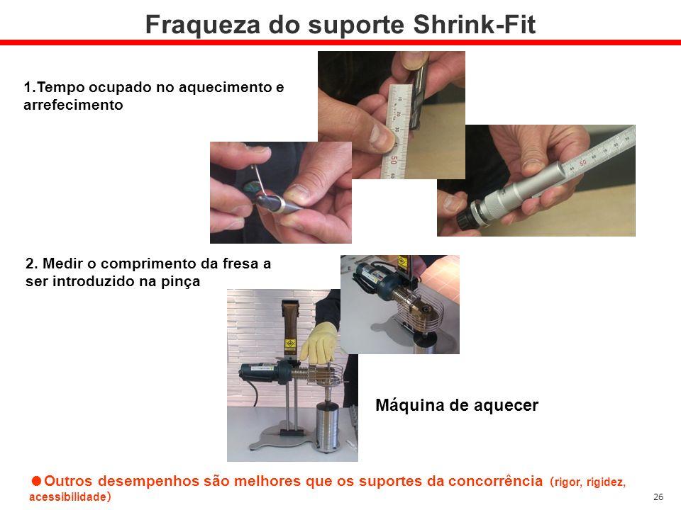 Fraqueza do suporte Shrink-Fit 2. Medir o comprimento da fresa a ser introduzido na pinça 1.Tempo ocupado no aquecimento e arrefecimento Outros desemp