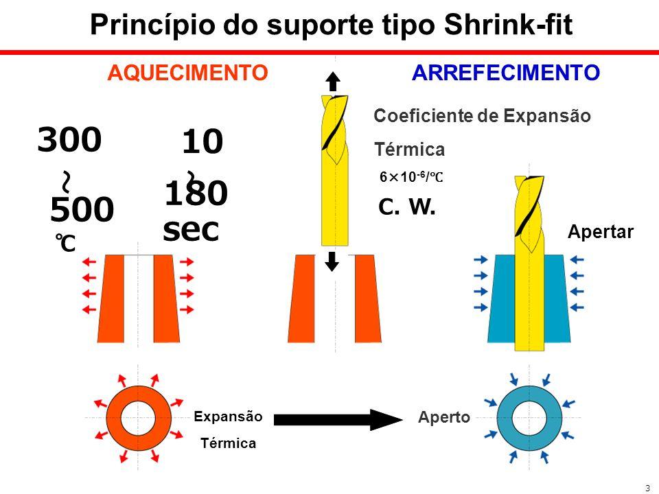 Princípio do suporte tipo Shrink-fit 3 10 180 sec AQUECIMENTOARREFECIMENTO Apertar C. W. 300 500 Expansão Térmica Aperto Coeficiente de Expansão Térmi