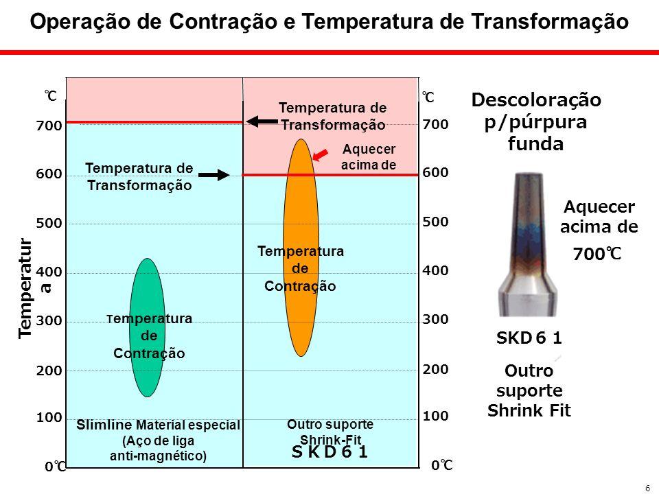 Operação de Contração e Temperatura de Transformação 6 700 600 500 400 300 200 100 0 Slimline Material especial (Aço de liga anti-magnético) Temperatu