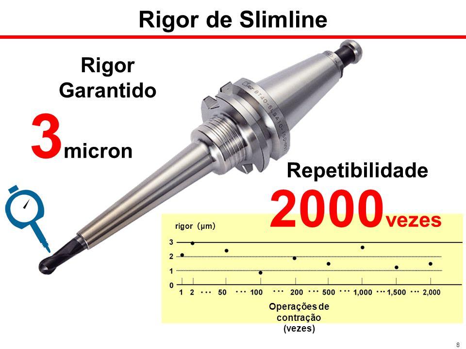 Rigor Garantido 3 micron Operações de contração (vezes) rigor μm Rigor de Slimline 8 2000 vezes Repetibilidade