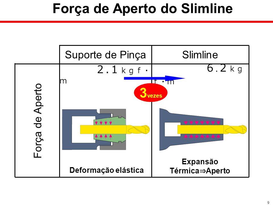 . Suporte de Pinça. Força de Aperto Slimline Força de Aperto do Slimline 9 3 vezes Expansão Térmica Aperto Deformação elástica