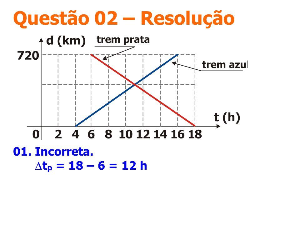 Questão 02 – Resolução 01. Incorreta. t P = 18 – 6 = 12 h