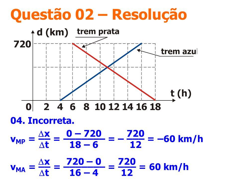 Questão 02 – Resolução 04. Incorreta. v MP = –– = ––––––– = – ––– = –60 km/h x t 0 – 720 18 – 6 720 12 v MA = –– = ––––––– = ––– = 60 km/h x t 720 – 0