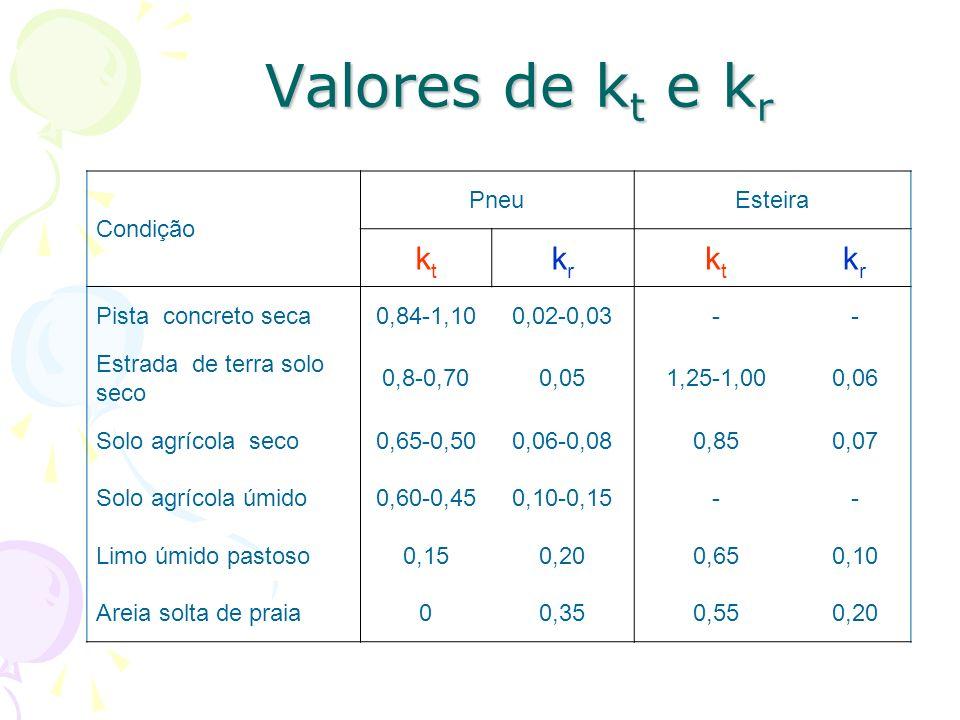 Valores de k t e k r Condição PneuEsteira ktkt krkr ktkt krkr Pista concreto seca0,84-1,100,02-0,03-- Estrada de terra solo seco 0,8-0,700,051,25-1,000,06 Solo agrícola seco0,65-0,500,06-0,080,850,07 Solo agrícola úmido0,60-0,450,10-0,15-- Limo úmido pastoso0,150,200,650,10 Areia solta de praia00,350,550,20