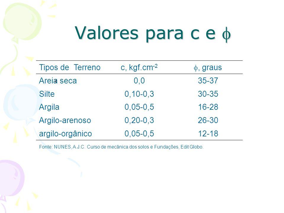 Valores para c e Valores para c e Tipos de Terrenoc, kgf.cm -2, graus Areia seca0,035-37 Silte0,10-0,330-35 Argila0,05-0,516-28 Argilo-arenoso0,20-0,326-30 argilo-orgânico0,05-0,512-18 Fonte: NUNES, A.J.C.