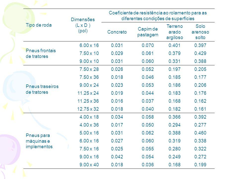 Tipo de roda Dimensões (L x D ) (pol) Coeficiente de resistência ao rolamento para as diferentes condições de superfícies Concreto Capim de pastagem Terreno arado argiloso Solo arenoso solto Pneus frontais de tratores 6.00 x 160.0310.0700.4010.397 7.50 x 100.0290.0610.3790.429 9.00 x 100.0310.0600.3310.388 Pneus traseiros de tratores 7.50 x 280.0260.0520.1970.205 7.50 x 360.0180.0460.1850.177 9.00 x 240.0230.0530.1860.206 11.25 x 240.0190.0440.1830.176 11.25 x 360.0160.0370.1680.162 12.75 x 320.0180.0400.1820.161 Pneus para máquinas e implementos 4.00 x 180.0340.0580.3660.392 4.00 x 360.0170.0500.2940.277 5.00 x 160.0310.0620.3880.460 6.00 x 160.0270.0600.3190.338 7.50 x 160.0250.0550.2800.322 9.00 x 160.0420.0540.2490.272 9.00 x 400.0180.0360.1680.199