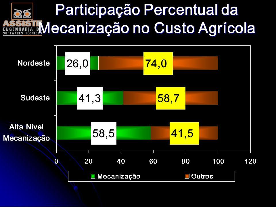 REDUÇÃO DE CUSTOS PELO GERENCIAMENTO DA FROTA Participação Custo de Mecanização em Unidade Sucroalcooleira Idade da Frota Utilização dos Equipamentos