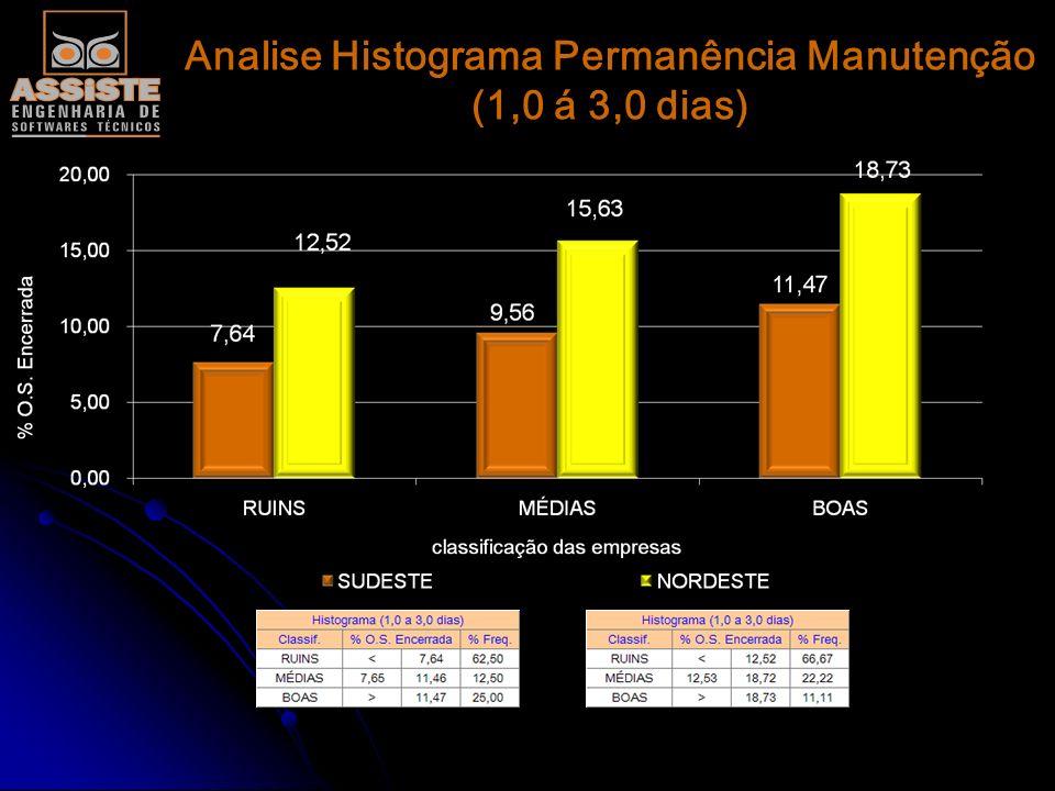 Analise Histograma Permanência Manutenção (0,5 á 1,0 dias)