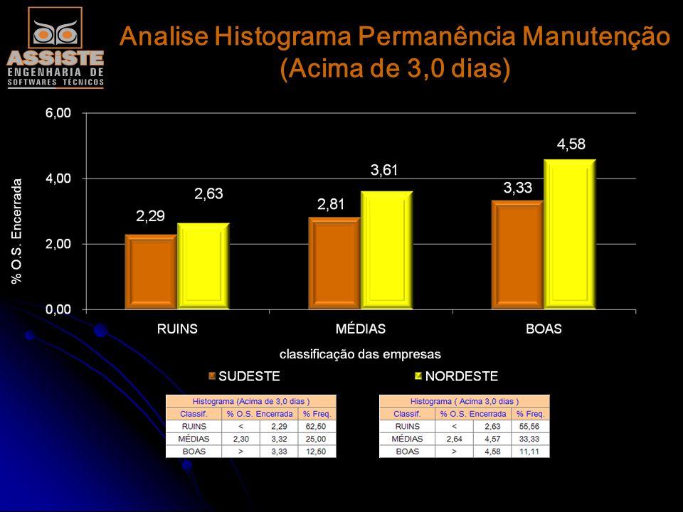 Analise Histograma Permanência Manutenção (1,0 á 3,0 dias)