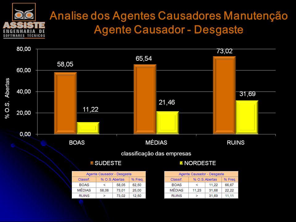 Analise dos Agentes Causadores Manutenção Agente Causador - Programada