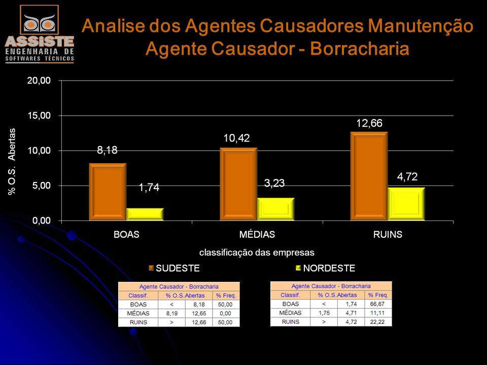 Analise dos Agentes Causadores Manutenção Agente Causador - Desgaste