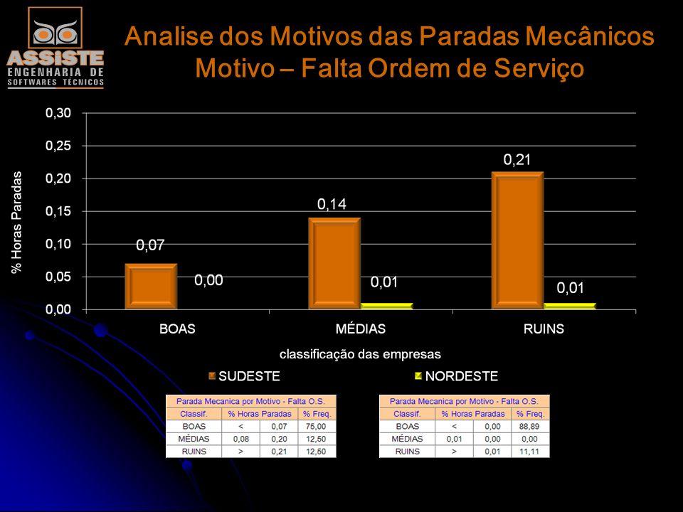 Analise dos Agentes Causadores Manutenção Agente Causador - Borracharia