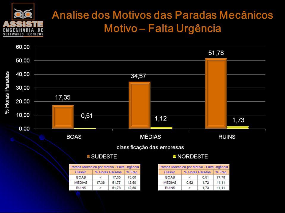 Analise dos Motivos das Paradas Mecânicos Motivo – Falta Ordem de Serviço
