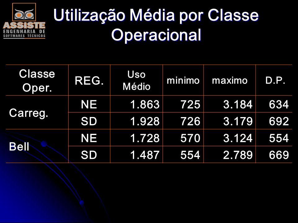 Demonstrativo da Utilização Anual Média (h-km) REGIÃO Canav. Carreg.BellColhed. T.Pneu SE 50.1161.9281.4872.4421.744 NE 38.4281.8631.7282.1471.848 Méd