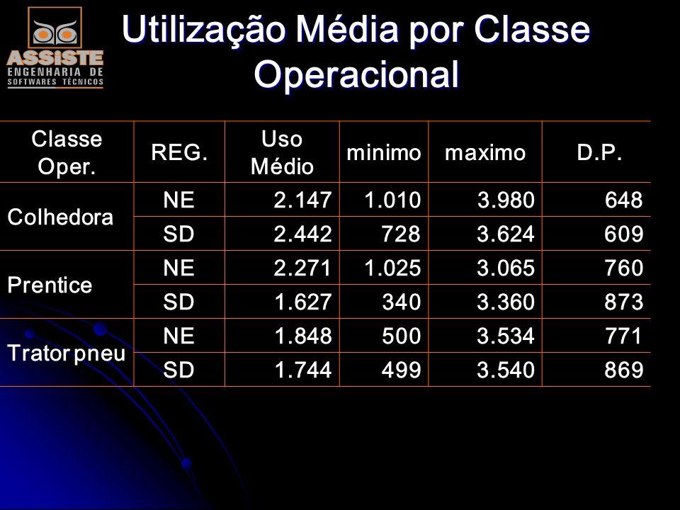 Utilização Média por Classe Operacional Classe Oper. REG. Uso Médio minimomaximo D.P. Carreg. NE 1.863 725 3.184 634 SD 1.928 726 3.179 692 Bell NE 1.