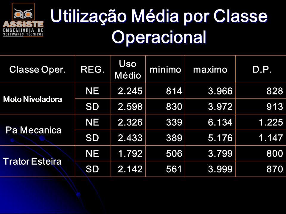 Utilização Média por Classe Operacional Classe Oper. REG. Uso Médio minimomaximo D.P. Colhedora NE 2.147 1.010 3.980 648 SD 2.442 7283.624609 Prentice