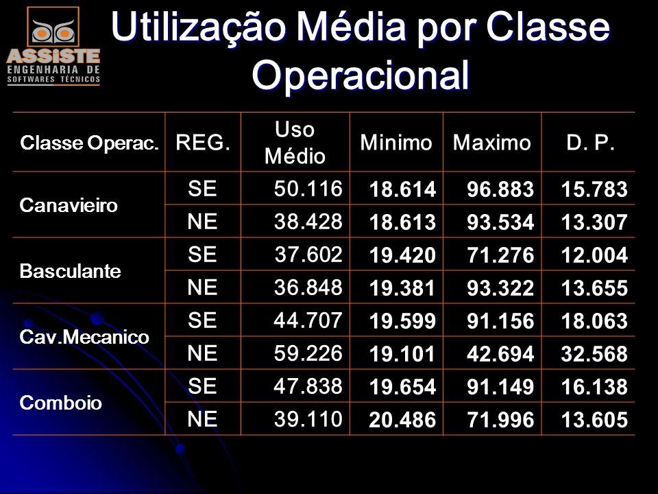 Utilização Média por Classe Operacional Classe Oper.REG. Uso Médio minimomaximo D.P. Moto Niveladora NE 2.245 8143.966 828 SD 2.598 8303.972 913 Pa Me