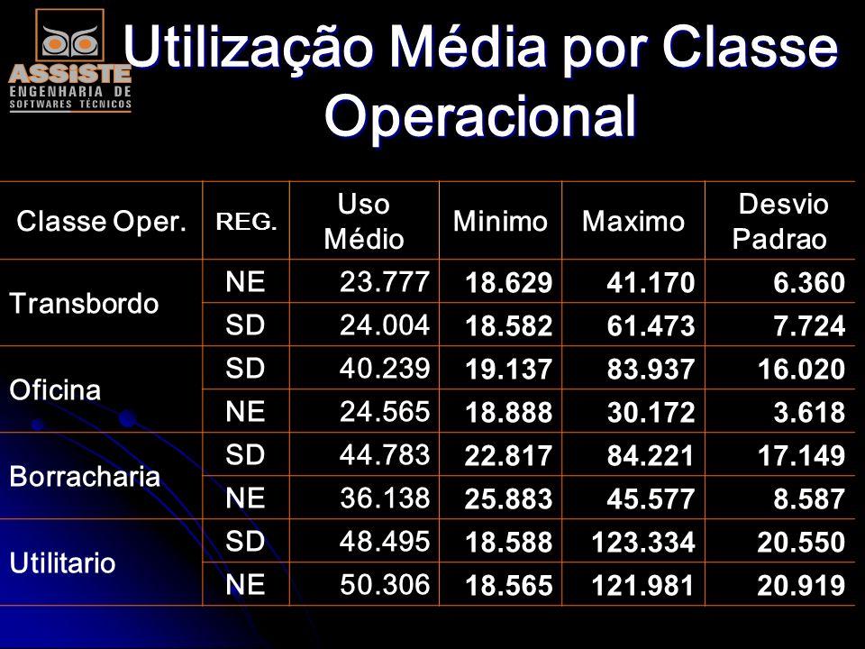 Utilização Média por Classe Operacional Classe Operac. REG. Uso Médio MinimoMaximo D. P. Canavieiro SE50.116 18.614 96.883 15.783 NE38.428 18.613 93.5