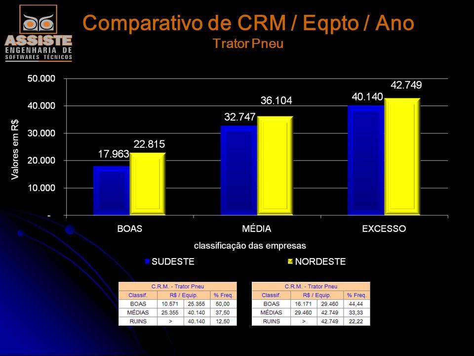 Comparativo de CRM / Eqpto / Ano Caminhão Canavieiro