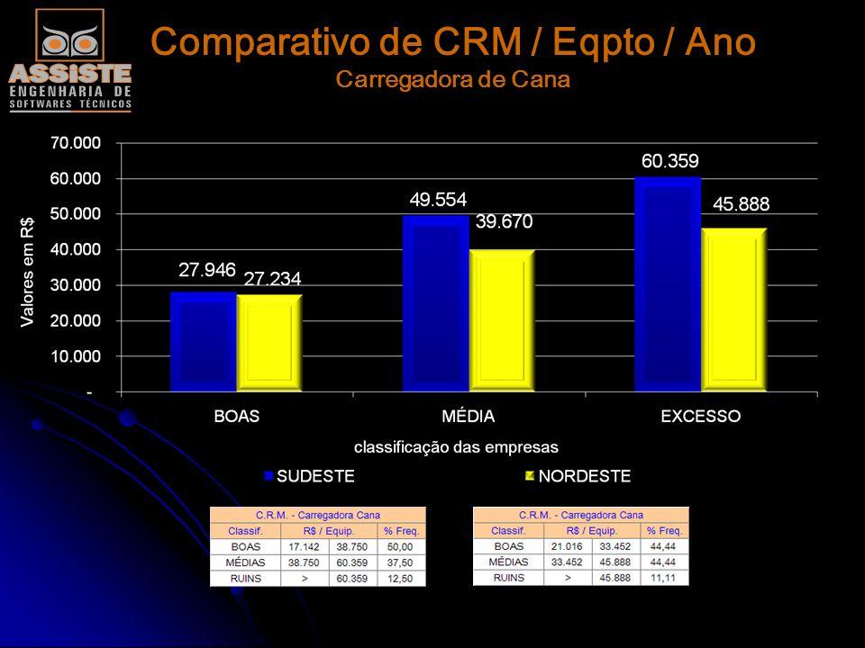Comparativo de CRM / Eqpto / Ano Trator Pneu