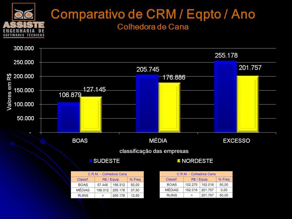 Comparativo de CRM / Eqpto / Ano Carregadora de Cana