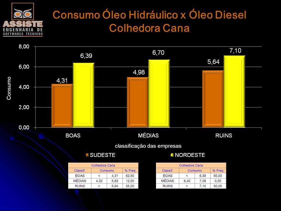Consumo Óleo Hidráulico x Óleo Diesel Carregadora Cana