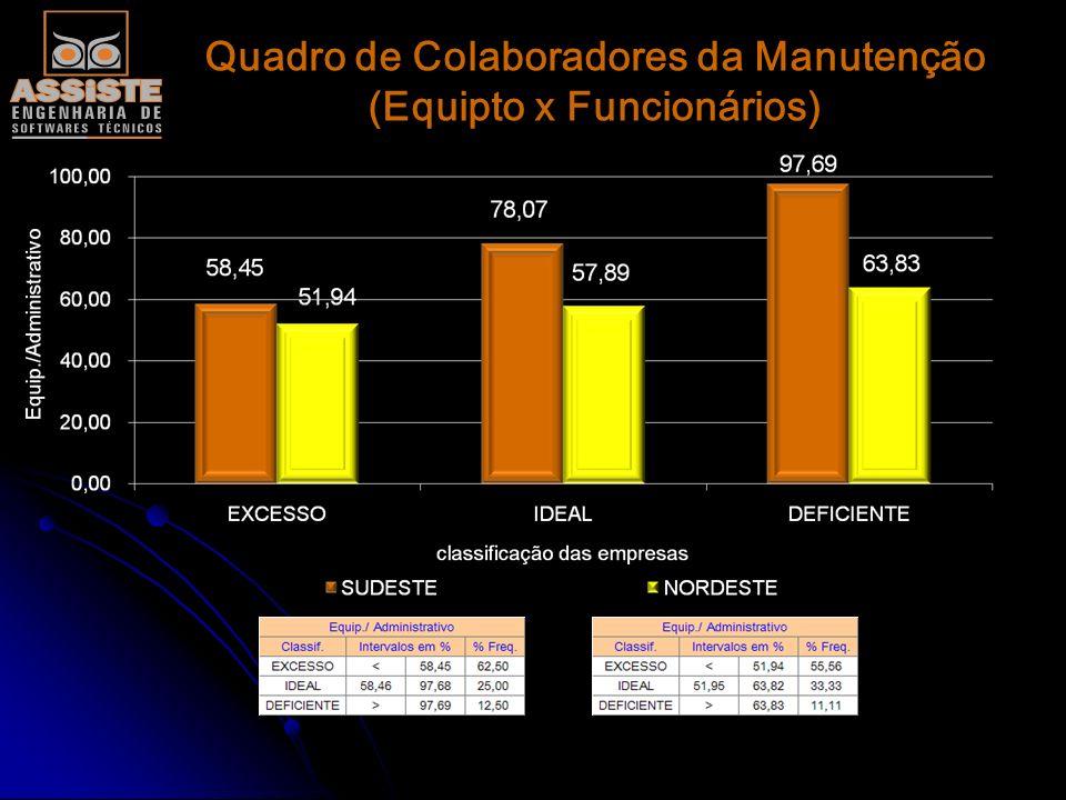 Analise dos Motores com Remontas Acima Padrão (% Diesel mm/l)