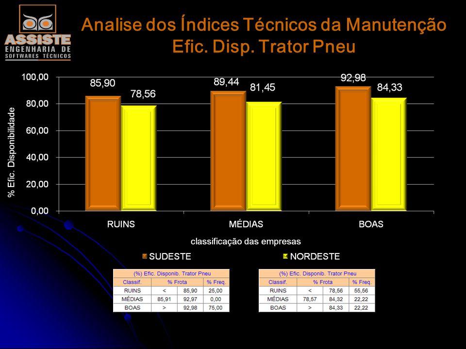 Analise dos Índices Técnicos da Manutenção Efic. Disp. Caminhão Canavieiro