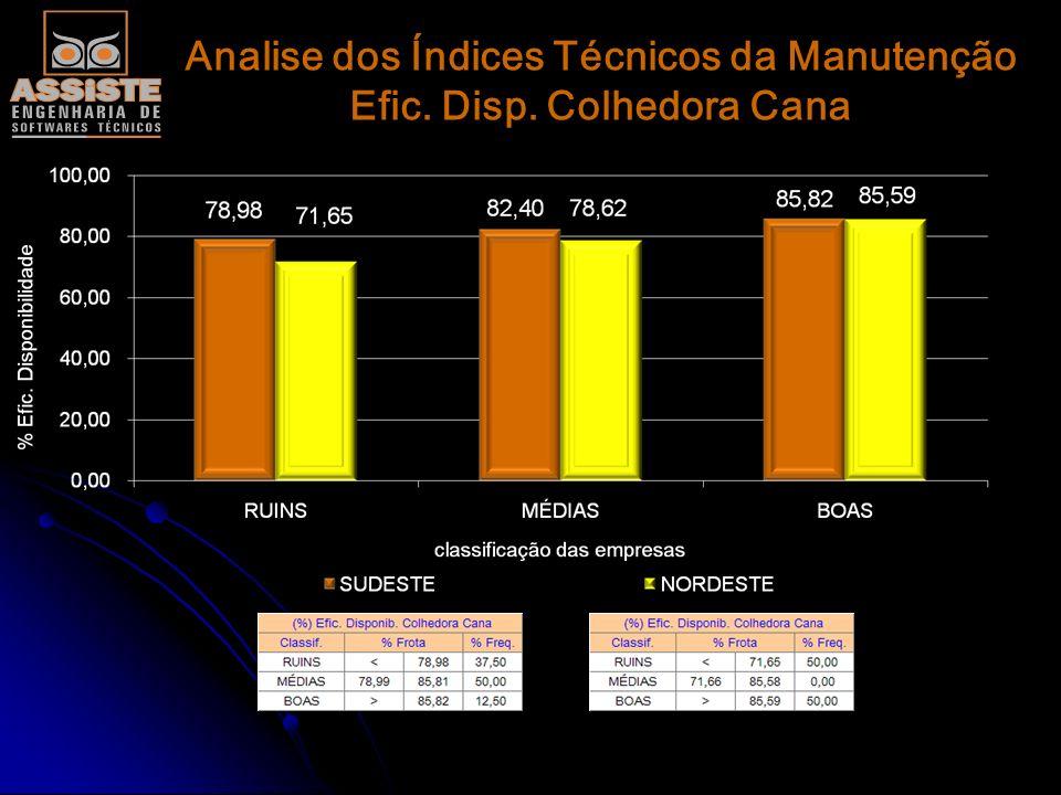 Analise dos Índices Técnicos da Manutenção Efic. Disp. Carregadora Cana