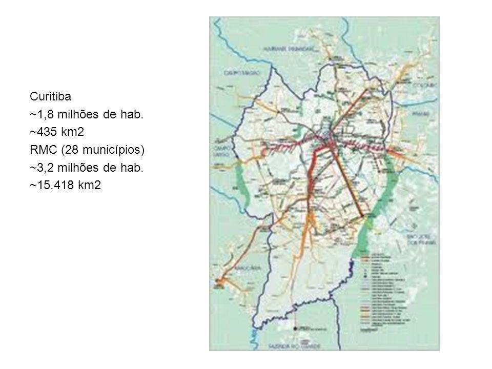 Curitiba ~1,8 milhões de hab. ~435 km2 RMC (28 municípios) ~3,2 milhões de hab. ~15.418 km2
