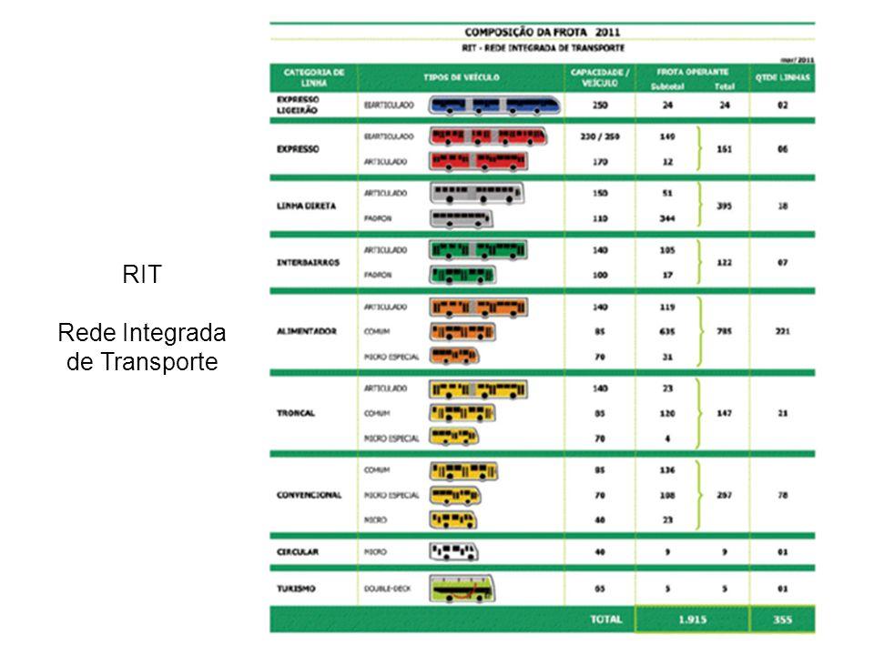 RIT Rede Integrada de Transporte