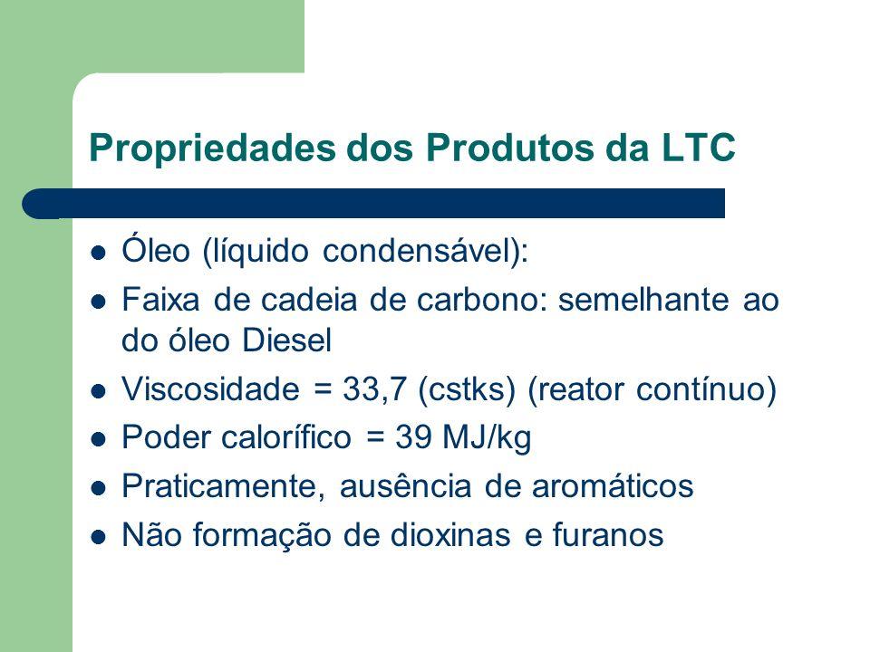 Propriedades dos Produtos da LTC Óleo (líquido condensável): Faixa de cadeia de carbono: semelhante ao do óleo Diesel Viscosidade = 33,7 (cstks) (reat