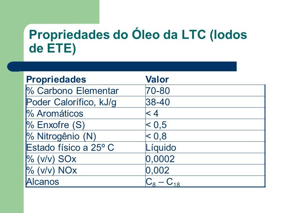 Propriedades do Óleo da LTC (lodos de ETE) PropriedadesValor % Carbono Elementar70-80 Poder Calorífico, kJ/g38-40 % Aromáticos< 4 % Enxofre (S)< 0,5 %