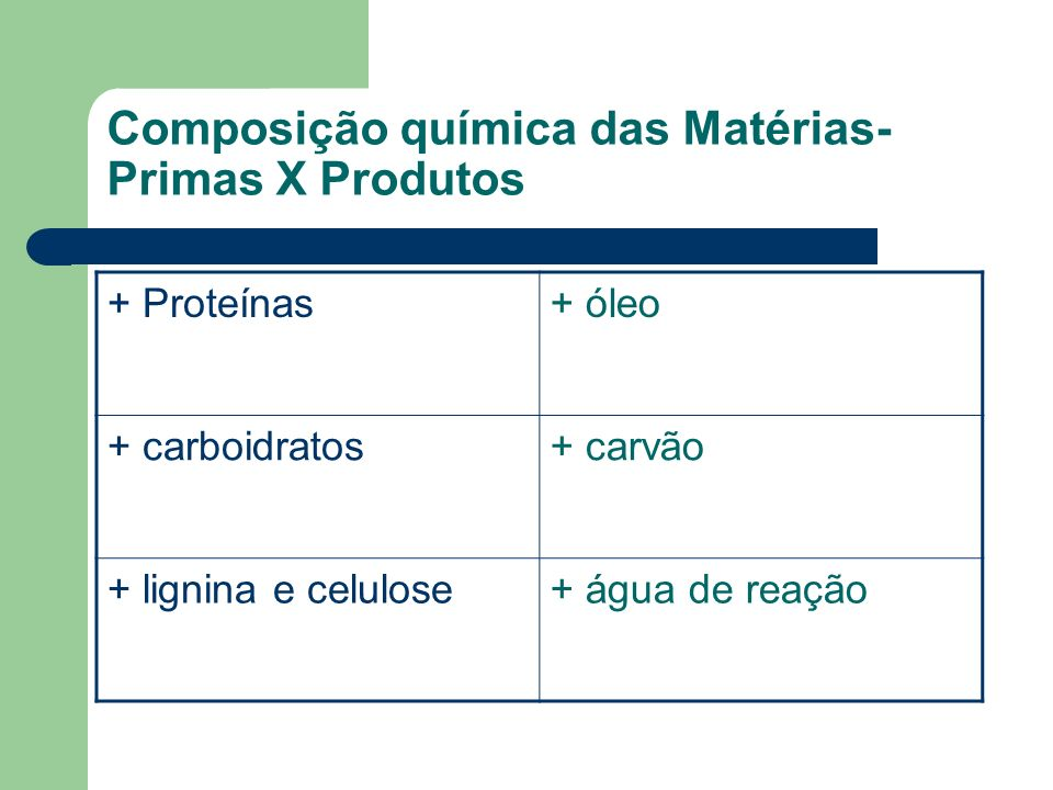 Composição química das Matérias- Primas X Produtos + Proteínas+ óleo + carboidratos+ carvão + lignina e celulose+ água de reação