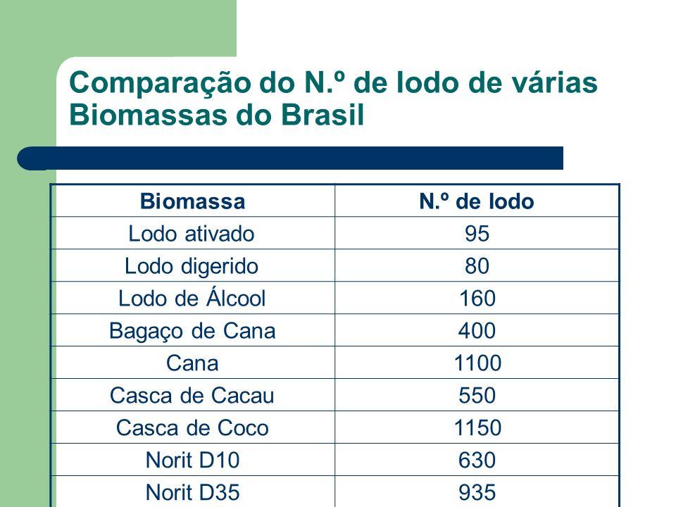 Comparação do N.º de Iodo de várias Biomassas do Brasil BiomassaN.º de Iodo Lodo ativado95 Lodo digerido80 Lodo de Álcool160 Bagaço de Cana400 Cana110