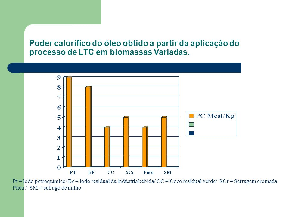 Poder calorífico do óleo obtido a partir da aplicação do processo de LTC em biomassas Variadas. Pt = lodo petroquímico/ Be = lodo residual da indústri