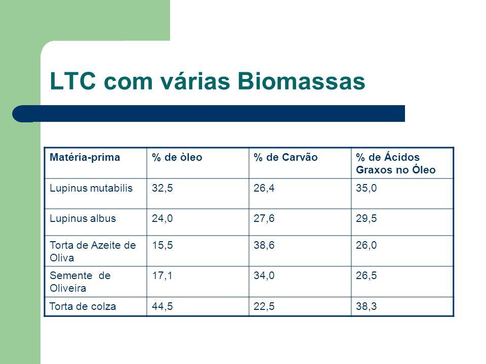 LTC com várias Biomassas Matéria-prima% de òleo% de Carvão% de Ácidos Graxos no Óleo Lupinus mutabilis32,526,435,0 Lupinus albus24,027,629,5 Torta de