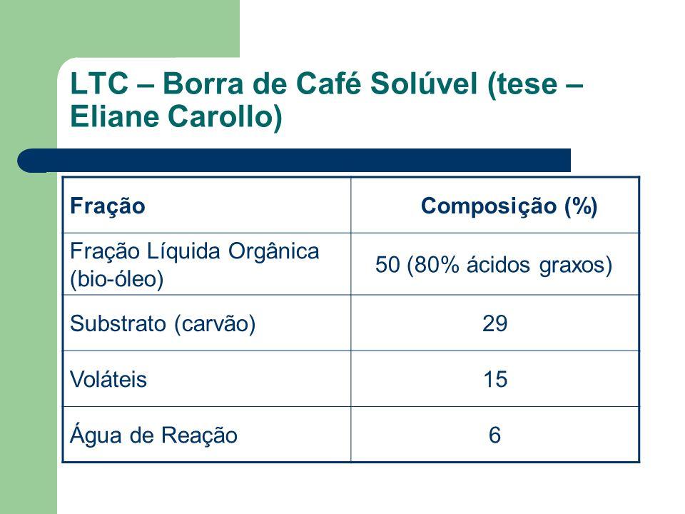 LTC – Borra de Café Solúvel (tese – Eliane Carollo) Fração Composição (%) Fração Líquida Orgânica (bio-óleo) 50 (80% ácidos graxos) Substrato (carvão)