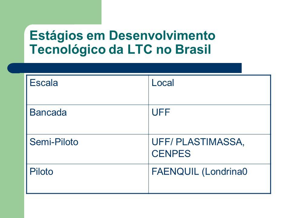 Estágios em Desenvolvimento Tecnológico da LTC no Brasil EscalaLocal BancadaUFF Semi-PilotoUFF/ PLASTIMASSA, CENPES PilotoFAENQUIL (Londrina0