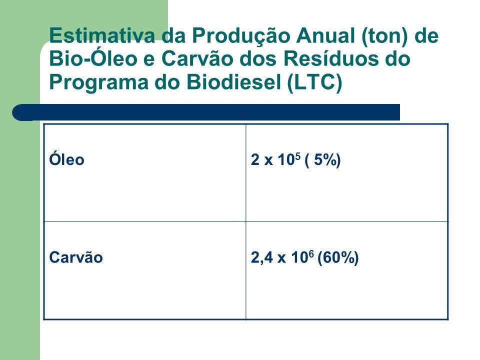 Estimativa da Produção Anual (ton) de Bio-Óleo e Carvão dos Resíduos do Programa do Biodiesel (LTC) Óleo2 x 10 5 ( 5%) Carvão2,4 x 10 6 (60%)